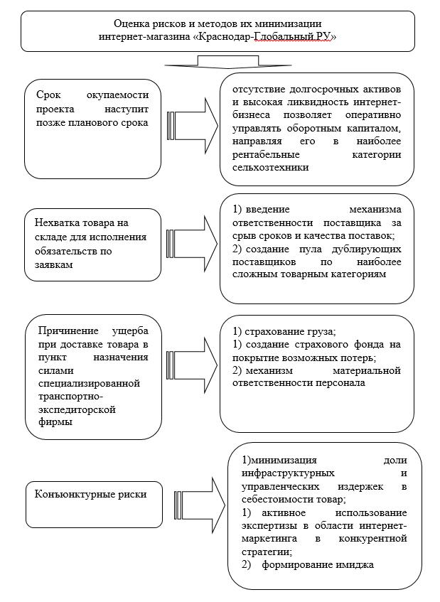 Оценка рисков и методов их минимизации проекта межрегиональной электронной торговли - интернет-магазина «Краснодар-Глобальный.РУ»