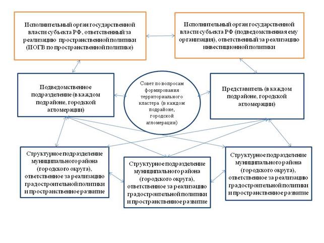 Организационная структура управления пространственным развитием субъекта РФ