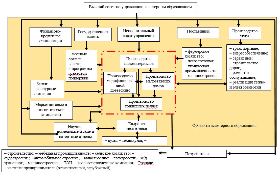 Структура межотраслевого кластерного образования