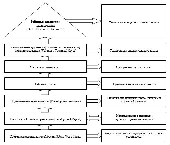 Схематичное изображение процесса партисипаторного планирования на местном уровне в штате Керала, Индия