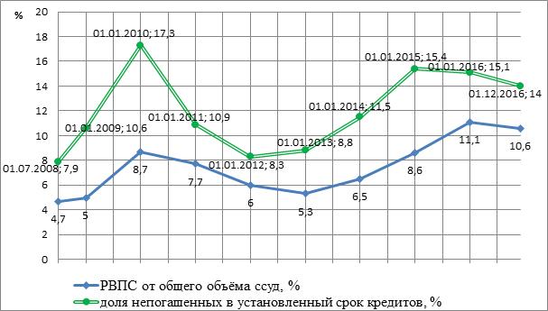 Динамика РВПС и доли непогашенных в установленный срок кредитов в общем объеме кредитов, предоставленных физическим лицам