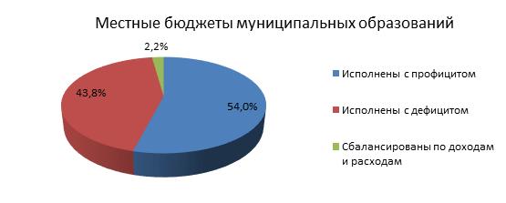 Характеристика бюджетов муниципальных образований