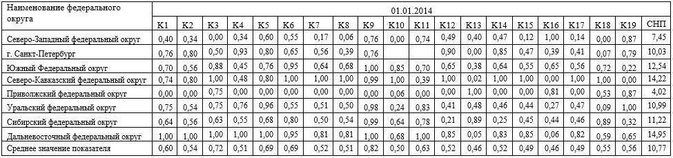 Стандартизованные показатели развития банковских секторов РФ в разрезе федеральных округов на 01.01.2014г.
