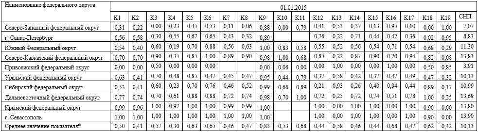 Стандартизованные показатели развития банковских секторов РФ в разрезе федеральных округов на 01.01.2015г.