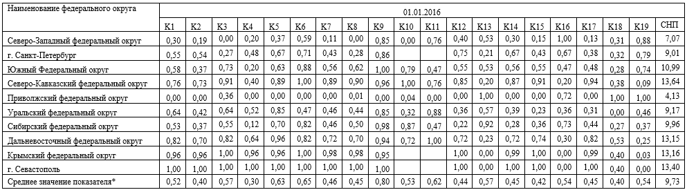 Стандартизованные показатели развития банковских секторов РФ в разрезе федеральных округов на 01.01.2016г.