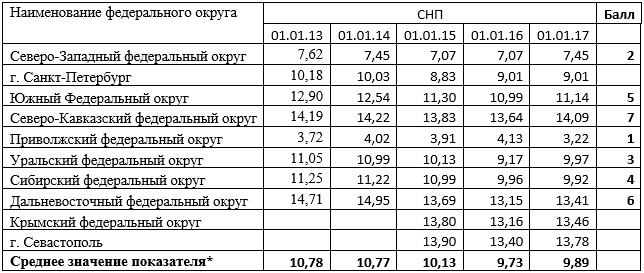 Итоговые нормированные показатели развития банковского сектора РФ во временном и окружном разрезе