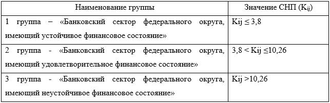 Классификация банковского сектора федеральных округов РФ в зависимости от оценки финансового состояния