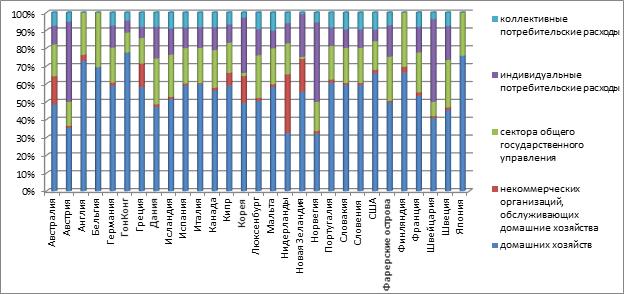 Структура конечного потребления развитых стран по состоянию на 01.01.2015г.
