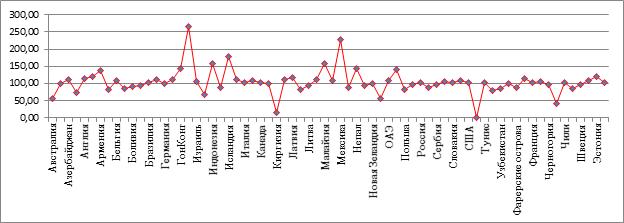 Изменение налогового бремени в 2014 г. по отношению к 2008 г. по странам мира, %