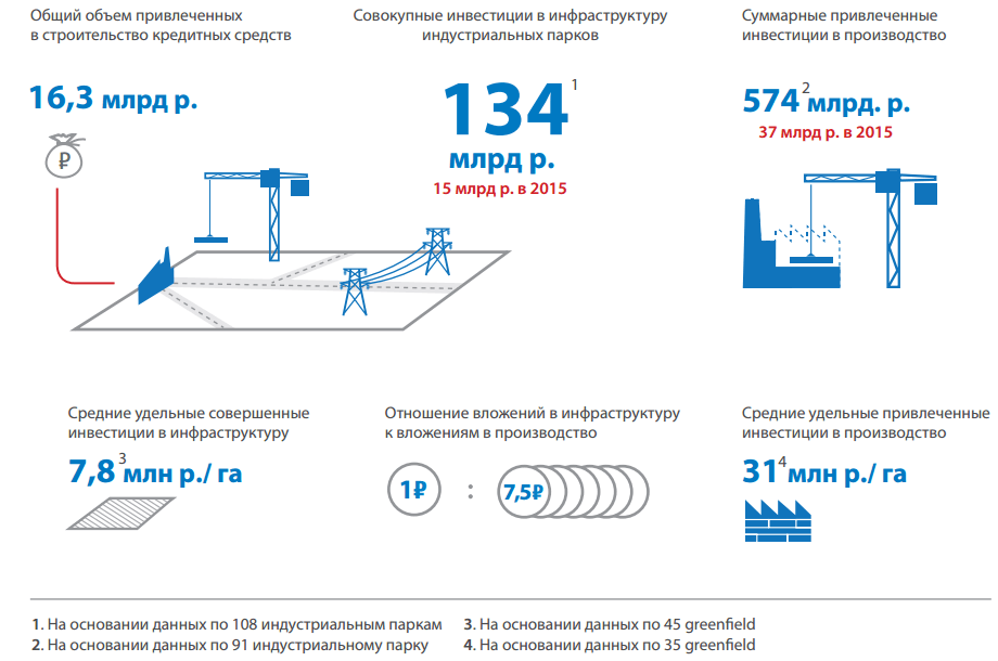 Показатели инвестиционной деятельности индустриальных парков России