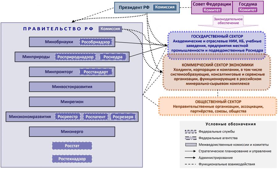 Укрупненная схема существующей структуры управления российским минерально-сырьевым комплексом