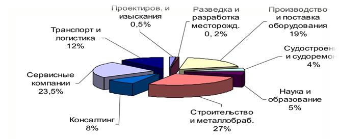 Структура Ассоциации «Мурманшельф»