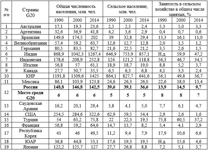 Динамика численности и структуры населения G20