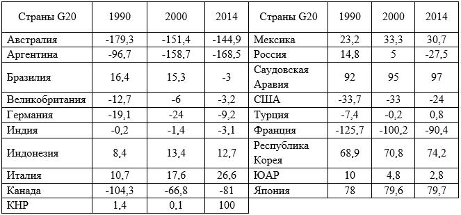 Коэффициент зависимости от импорта зерновых, %