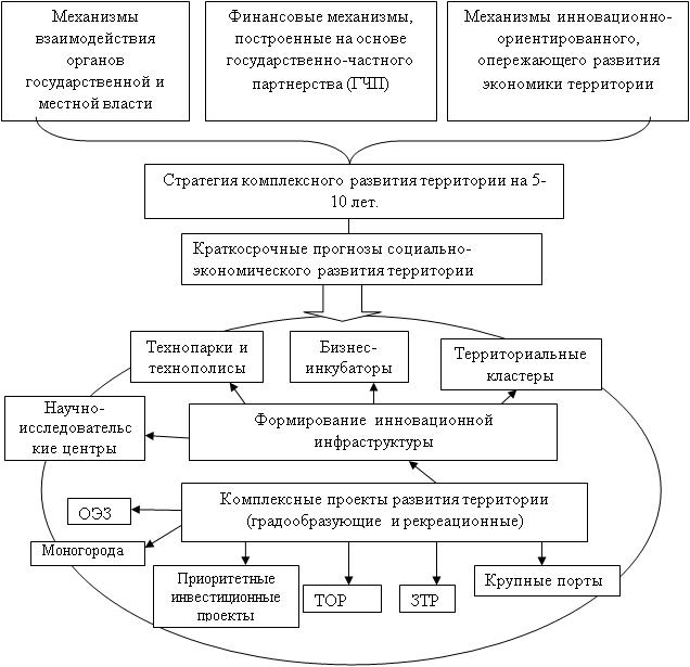 Структурно-логическая схема понятия «комплексный проект развития территории»