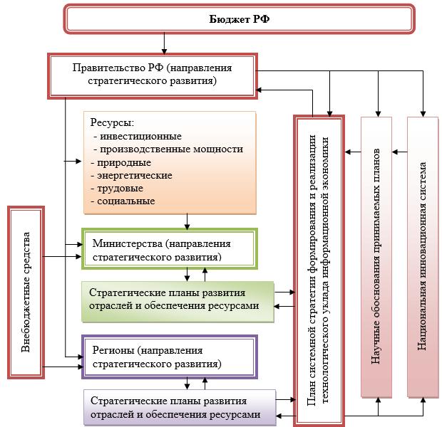 Координация планирования системной стратегии формирования и реализации технологического уклада информационной экономики
