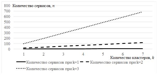Синергетический эффект, возникающий в процессе перехода к ИПNBIC