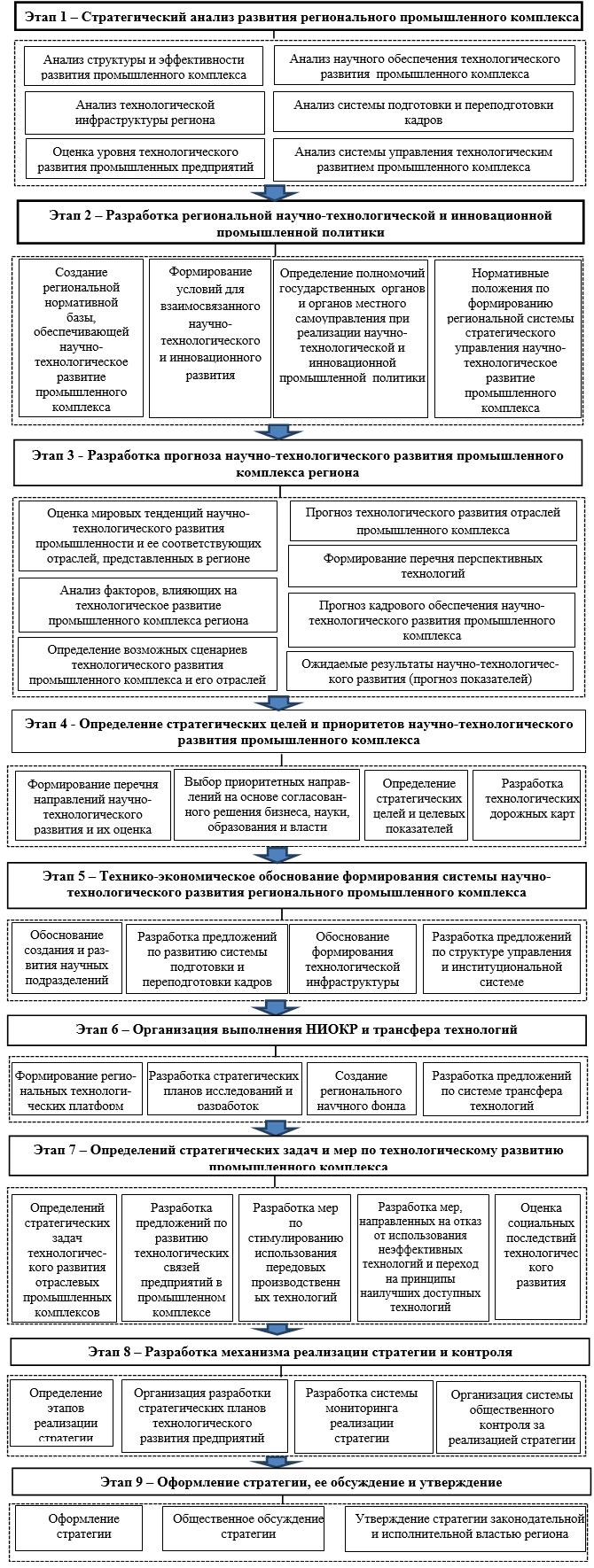Этапы разработки стратегии научно-технологического развития промышленного комплекса региона