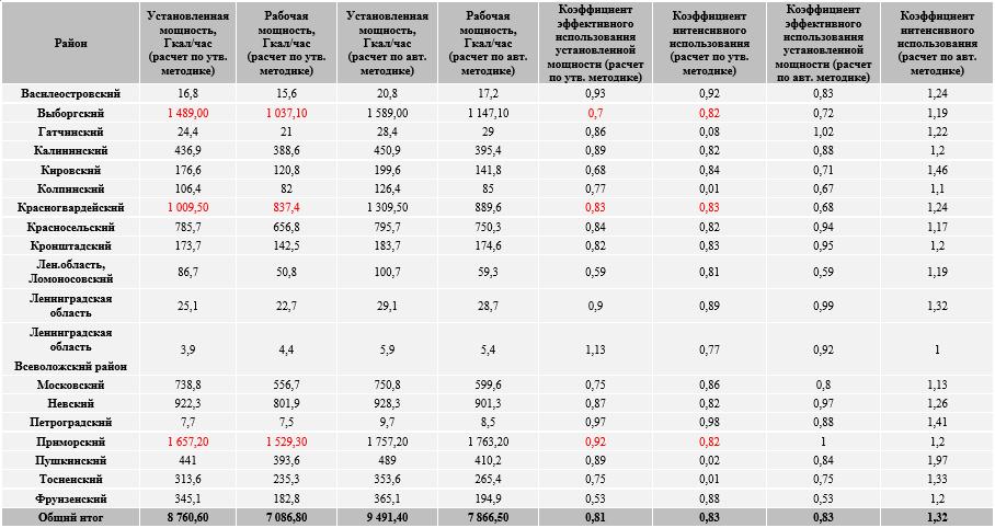 """Сводная таблица мощностей и оценочных коэффициентов для котельных ГУП """" N"""" по состоянию на 01.01.2017 г."""
