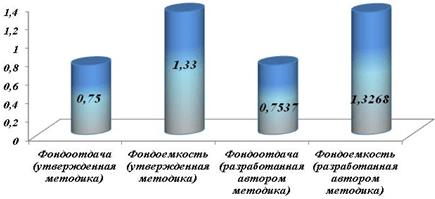 Изменение оценочных экономических показателей за счет изменения расчета производственной мощности