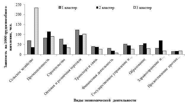 Центроиды кластеров с распределением занятых по видам экономической деятельности в среднем за период 2000-2015 гг.