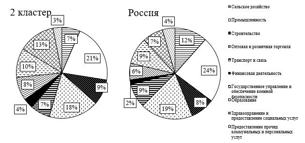 Сравнение доли занятых по видам экономической деятельности второго кластера и России