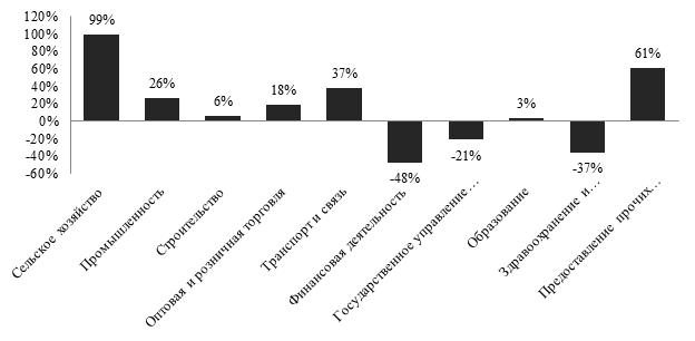 Отклонение числа занятых по видам экономической деятельности в России от профиля второго кластера, в процентах