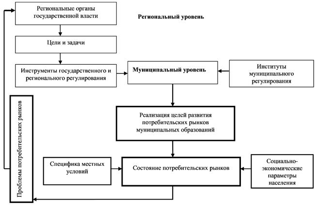 Регулирование муниципальных потребительских рынков с учетом особенностей федеративной системы государственного управления