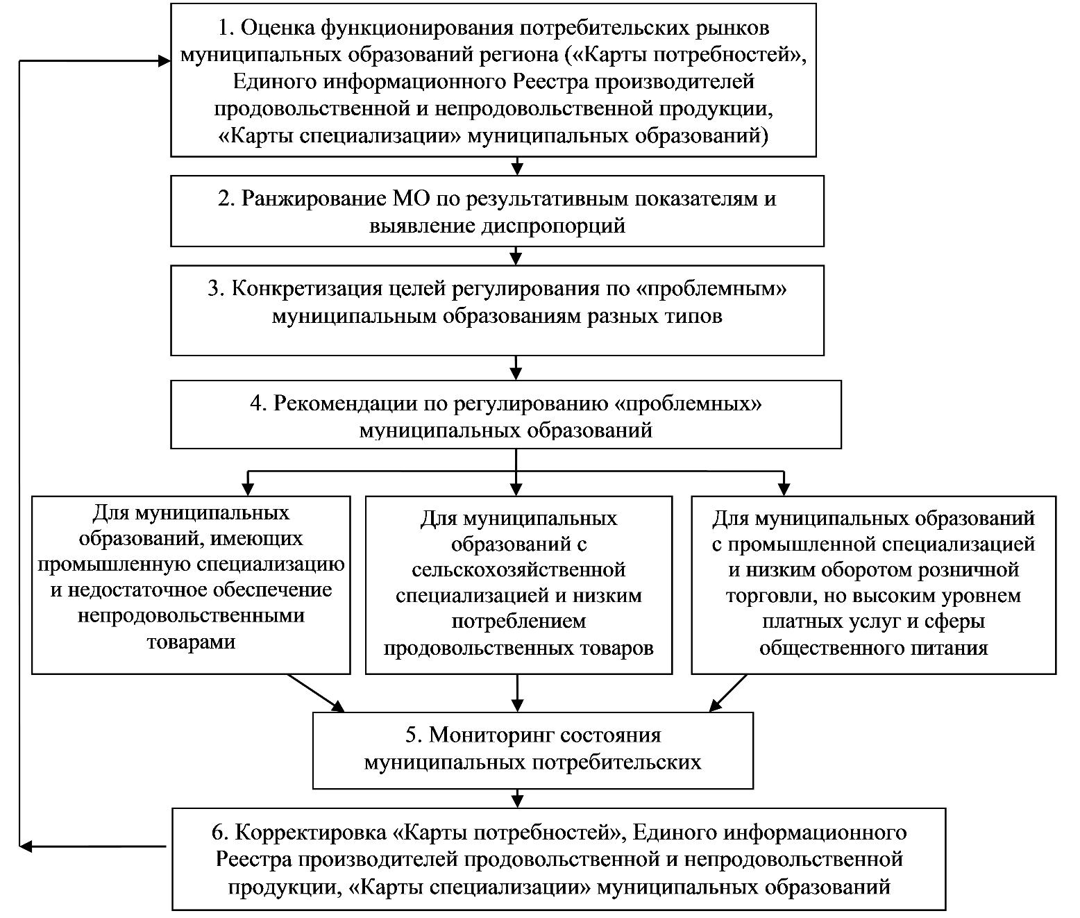 Регулирование муниципальных потребительских рынков Челябинской области на основе алгоритма