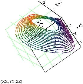Иллюстрация фазовых портретов системы