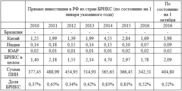 ПИИ в РФ из БРИКС в 2010 – 2016 г. в млрд. долл.