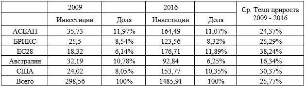 Инвестиции Китая за рубежом в 2009 и 2016 г. в млрд. долл.