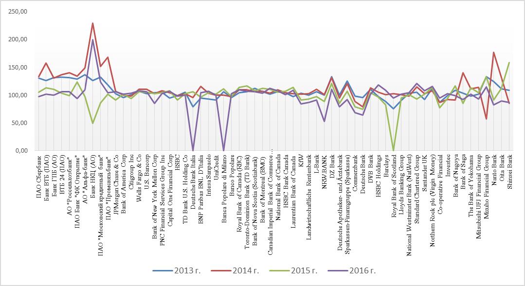 Динамика темпов прироста активов крупнейших банков G-7+Россия (%)