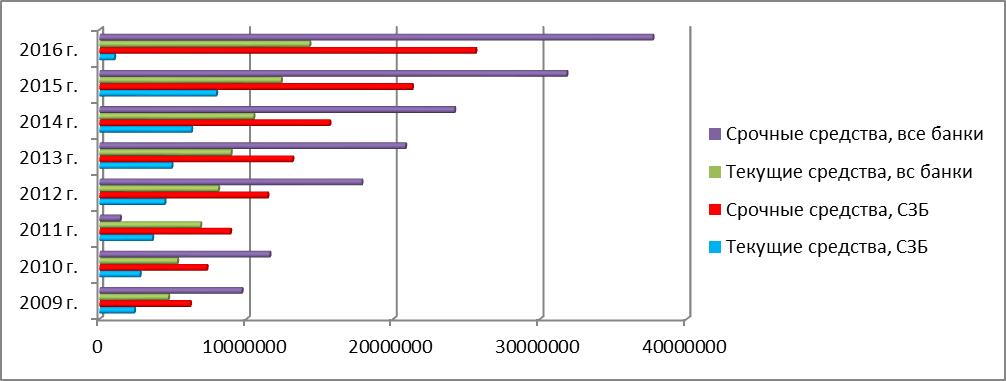 Динамика срочных и текущих средств в 2009—2016 гг., тыс. руб.