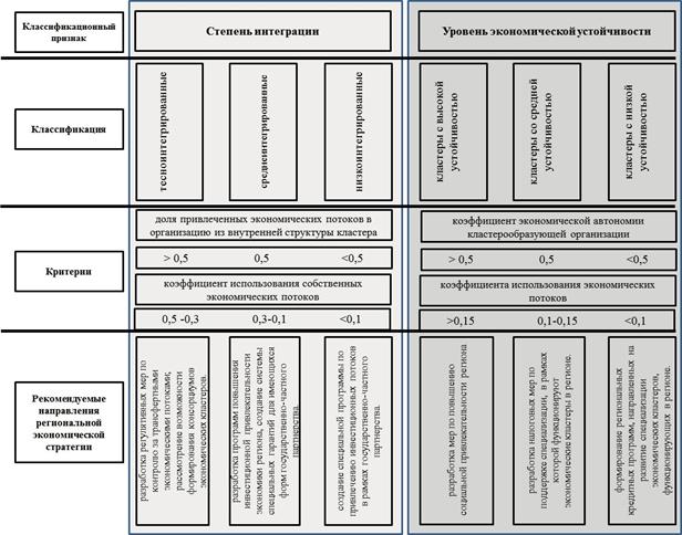 Классификационные признаки кластеров и рекомендуемые направления региональной экономической стратегии
