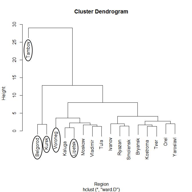 Дендрограмма построенная по методу иерархической кластеризации с использованием библиотеки (hclust).