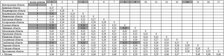 Результаты расчета близости структур по удельному весу отраслей в суммарном объеме ВРП (индекс Салаи)