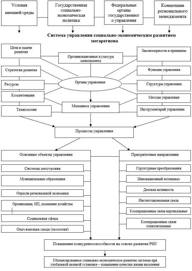 Модель системного управления экономикой мегарегиона на основе интеграционно-сбалансированного взаимодействия
