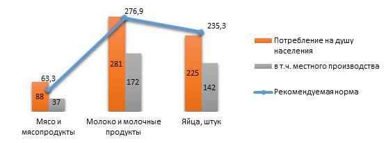 Потребление основных продуктов питания в республике на душу населения в 2015 г, кг