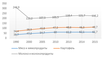 Завоз основных продовольственных товаров в Якутию, тыс.т.