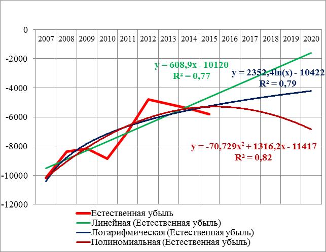Модели временного ряда, образованного численностью естественной убыли населения Волгоградской области за 2007 – 2015 гг.