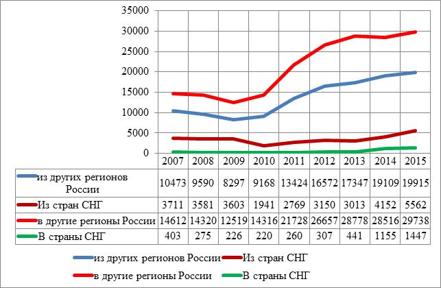 Миграция в Волгоградскую область со стороны других регионов и стран СНГ