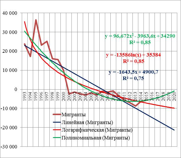Модели временного ряда, образованного численностью миграционной убыли населения Волгоградской области за 2007 – 2015 гг.