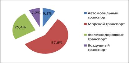 Структура транспортной системы Арктической зоны РФ