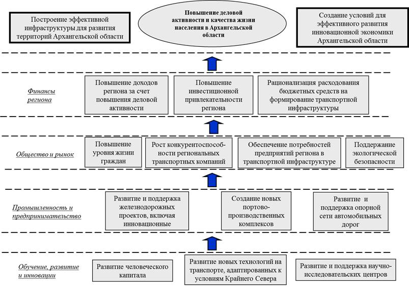 Стратегическая карта транспортной системы Архангельской области РФ