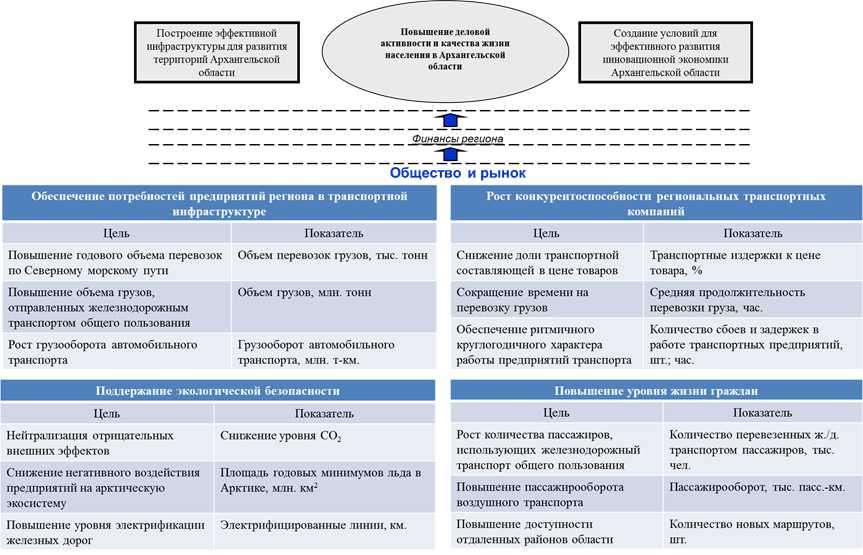 Стратегическая карта транспортной системы Архангельской области РФ: общество и рынок