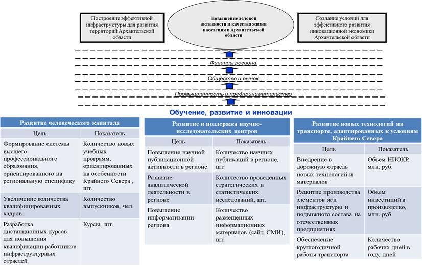 Стратегическая карта транспортной системы Архангельской области РФ: обучение, развитие и инновации