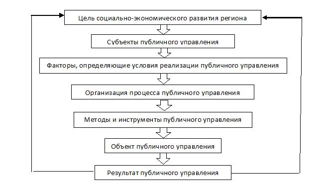 Механизм реализации публичного управления в регионах России