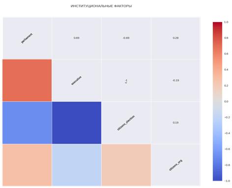 Исходные корреляции между иституциональными факторами