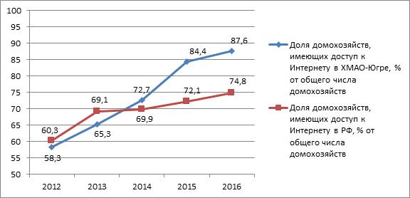 Доля домохозяйств, имеющих доступ к сети «Интернет» в РФ и Югре в 2012 – 2016 гг.